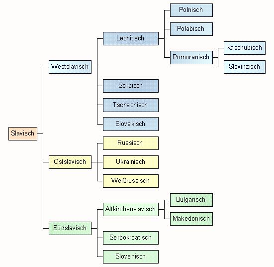 Sprachen der UdSSR Russisch